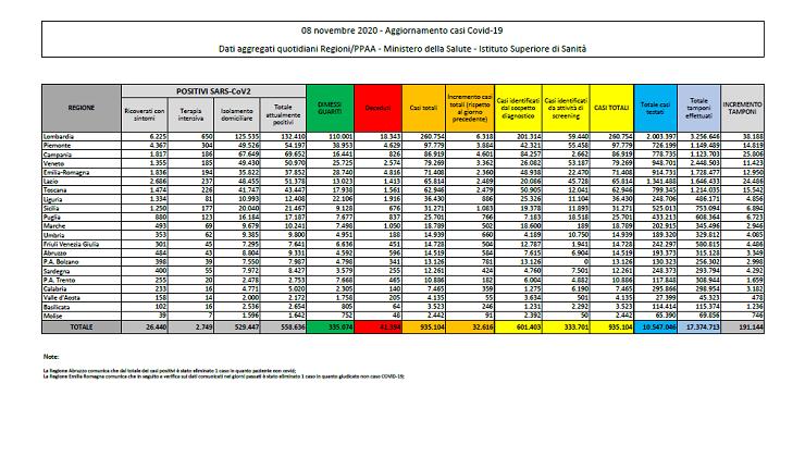 Coronavirus, il bollettino del Ministero della Salute: 39.811 nuovi casi