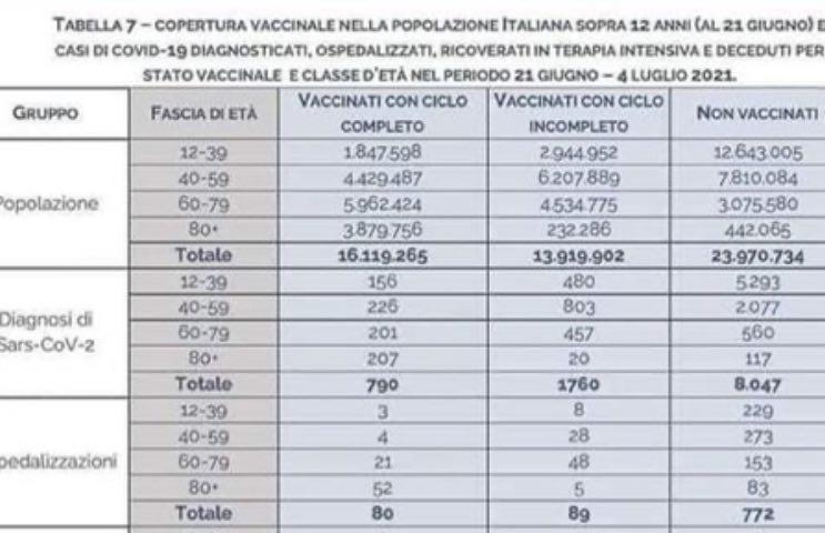 test vaccino no soluzione giusta