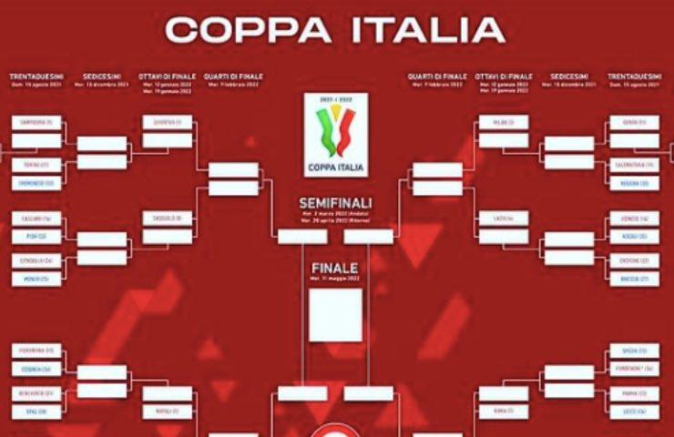 Coppa Italia tabellone date decisivi